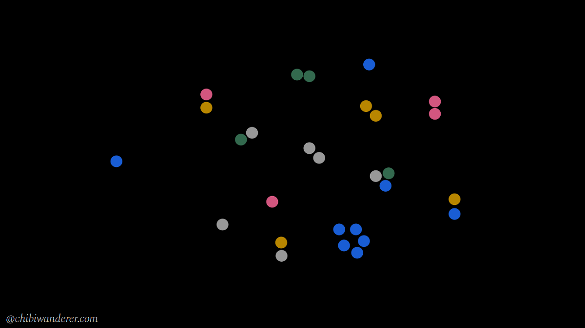 grouped dots with different colors